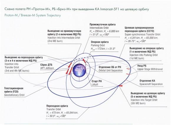 orbit_b