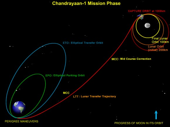 chandrayaan-1_mission_phase_H