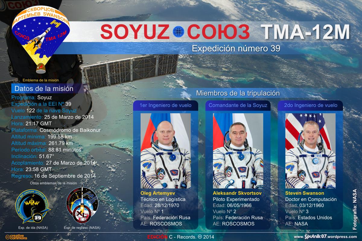 Soyuz TMA-12M (Ficha del vuelo)
