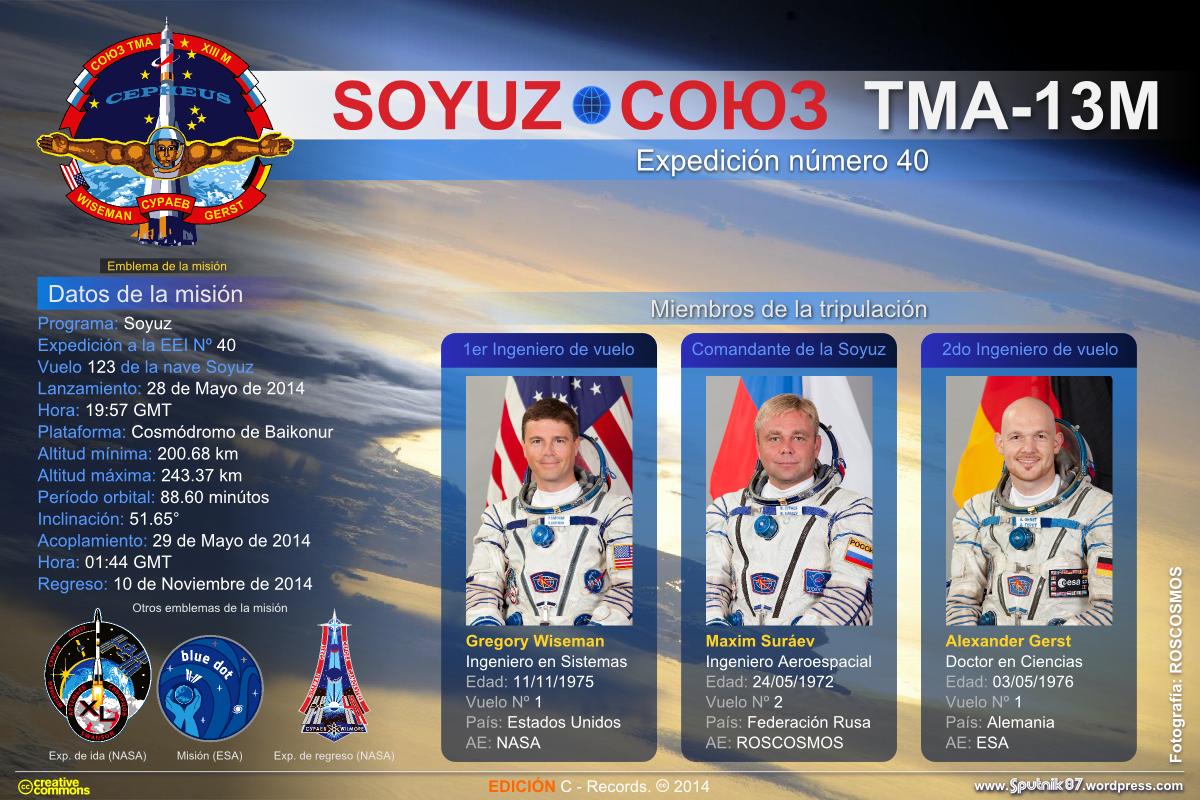 Soyuz TMA-13M (Ficha del vuelo)