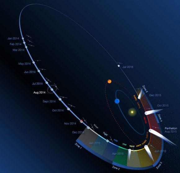Rosetta_Comet_Infographic_Heat_Ramp_Image