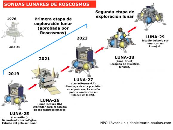 Russian_lunar_probes_naukas3