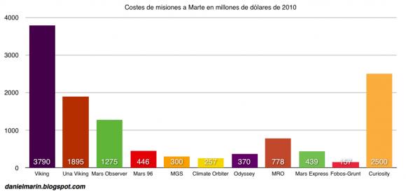 Coste de algunas misiones marcianas. MGS: Mars Global Surveyor. MRO: Mars Reconnaissance Orbiter.
