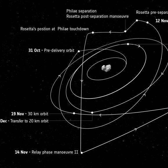 Rosetta_s_trajectory_October_December