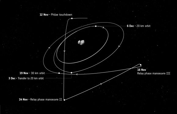 Rosetta_s_trajectory_after_12_November