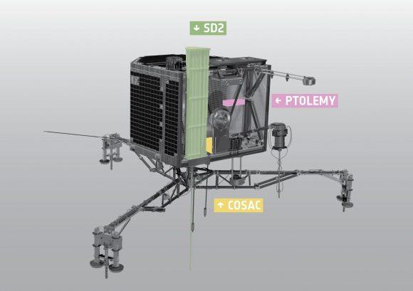 SD2-COSAC-PTOLEMY