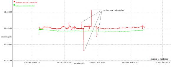 grafica inclinación briz-kosmos2499