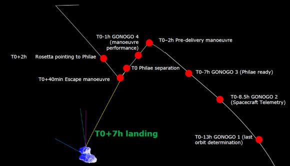 rosetta_delivery_orbits