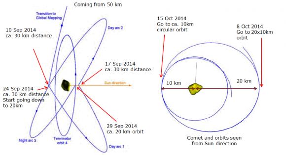 Maniobras orbitales de Rosetta durante septiembre y octubre (ESA/Rosetta).