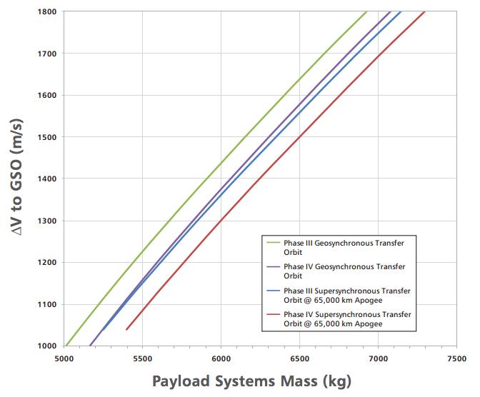 Capacidad de carga del Protón en sus diferentes versiones (ILS).