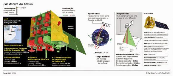 infografico do CBERS-4