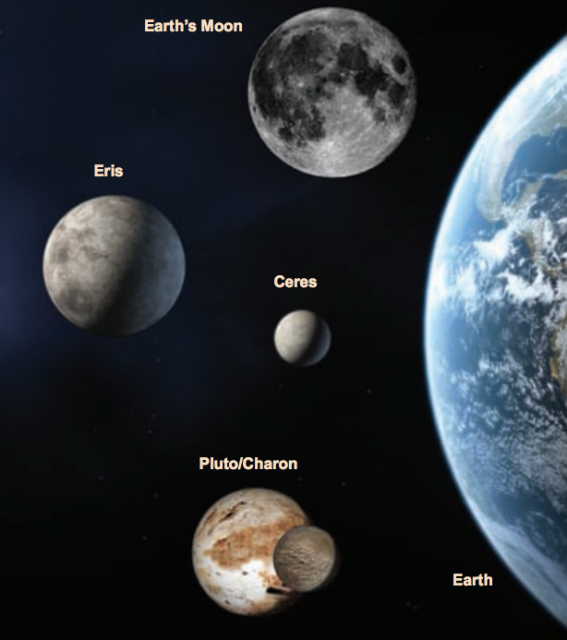 Comparativa a escala de varios planetas enanos con la Tierra y la Luna (el tamaño de Eris es una estimación) (NASA).