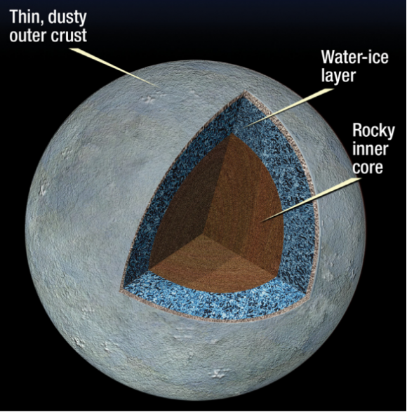 Posible estructura interna de Ceres (NASA).