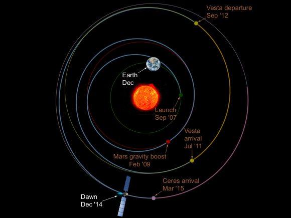 Trayectoria de Dawn por el sistema solar (NASA).