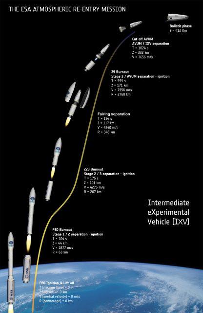 Fases del lanzamiento (ESA).