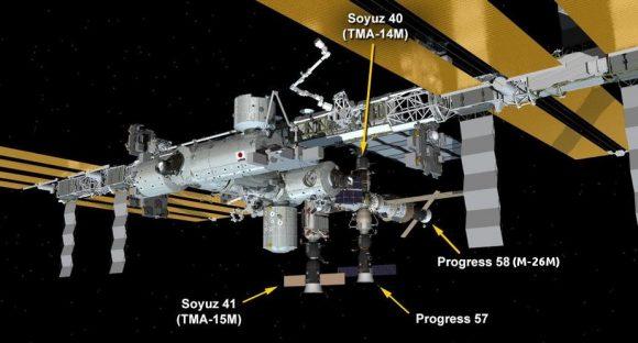 Disposición de los vehículos acoplados a la ISS (NASA).