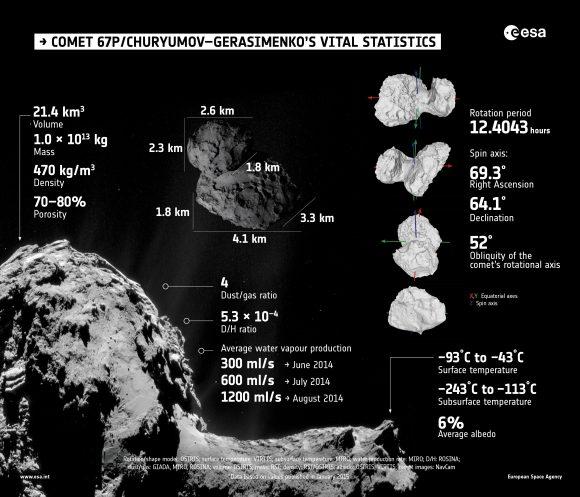 Comet_vital_statistics