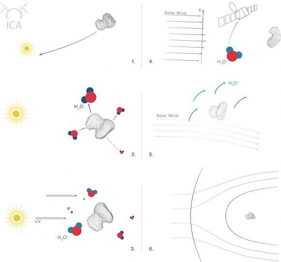 ESA_Ros_RPC_Magnetosphere