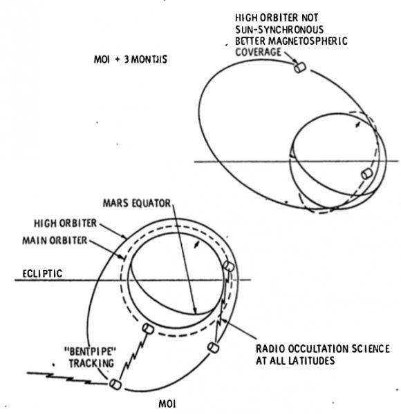 Kepler trabajaría conjuntamente con otra sonda de la NASA para estudiar la atmósfera y el campo magnético de Marte (ESA).