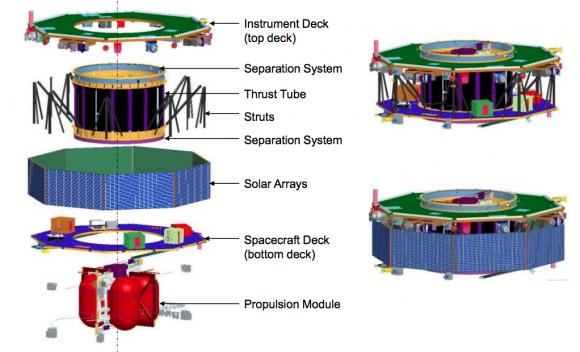 Estructura de los satélites (NASA).