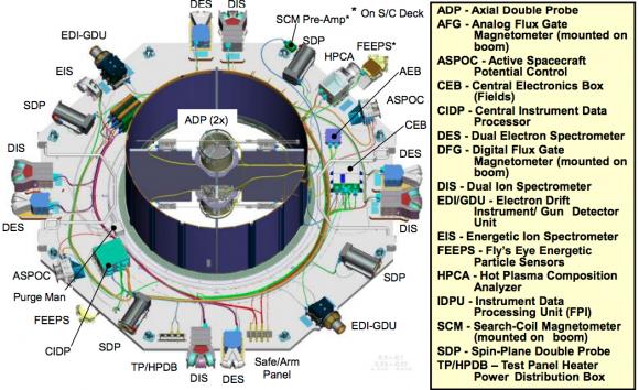 Detalles de los instrumentos (NASA).