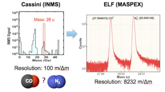 Comparación entre la resolución del espectrómetro de masas de ELF (derecha) y el de la Cassini (NASA).