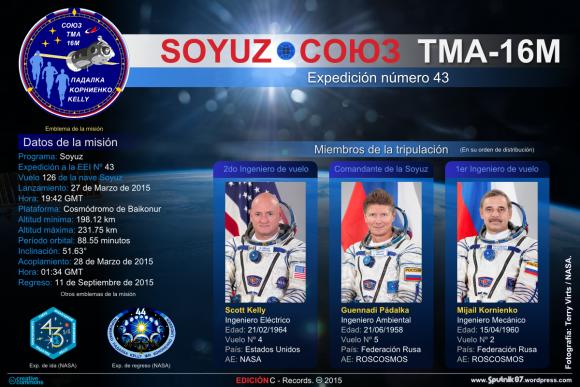 Soyuz TMA-16M (Ficha del vuelo)