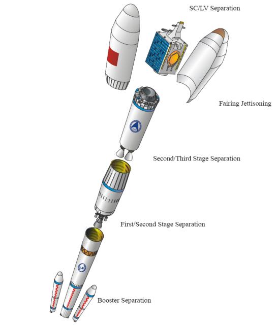 Partes del CZ-3C (CALT).