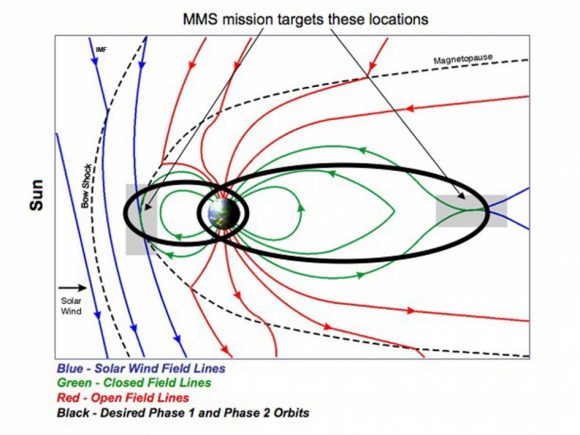 mms-target-locations