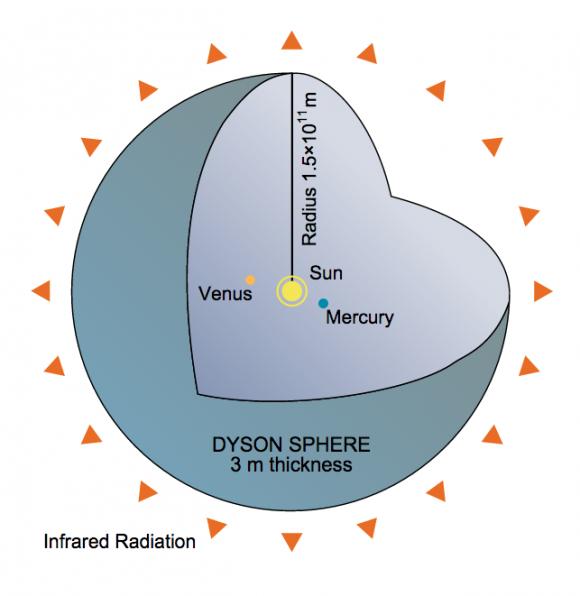 Esfera de Dyson tradicional (Wikipedia).