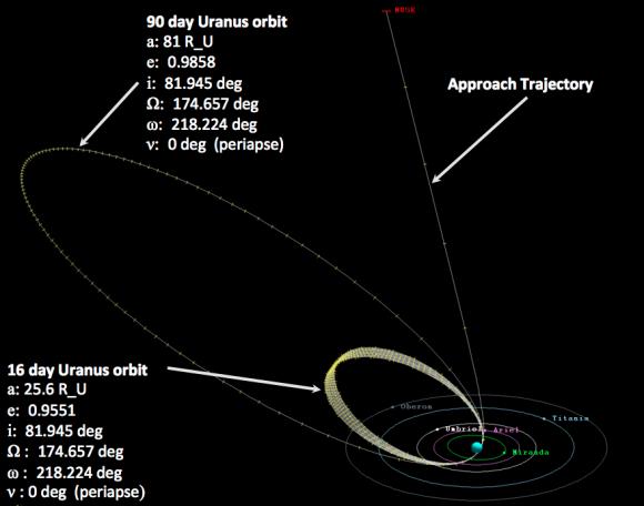 Órbita inicial y órbitas científicas de MUSE (NASA).