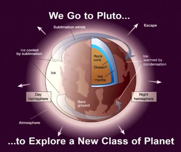 Misterios sobre Plutón que estudiará la New Horizons (NASA).
