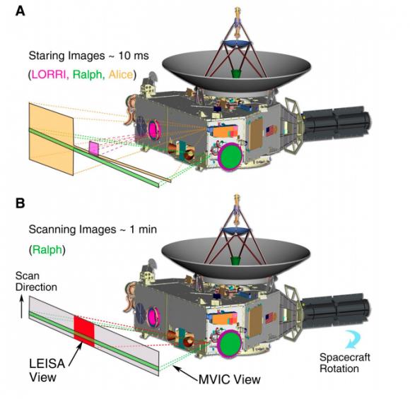 Trayectoria de la New Horizons durante el sobrevuelo (NASA).