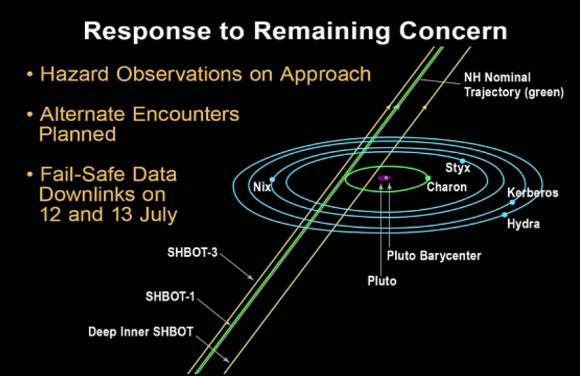 Trayectorias alternativas para la sonda en caso de que el riesgo de impacto con restos del sistema sea muy elevado. Las otras trayectorias alternativas tienen menos potencial científico (NASA).