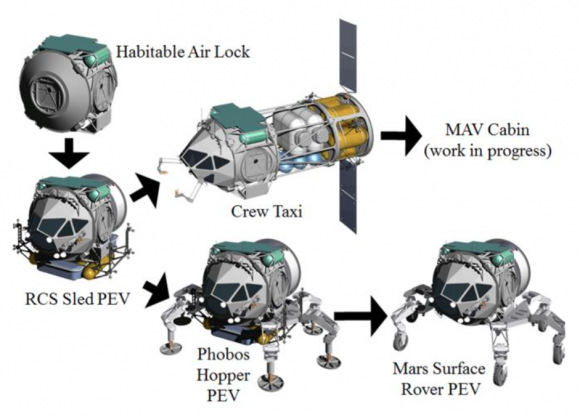 Distintas modificaciones del PEV (NASA).