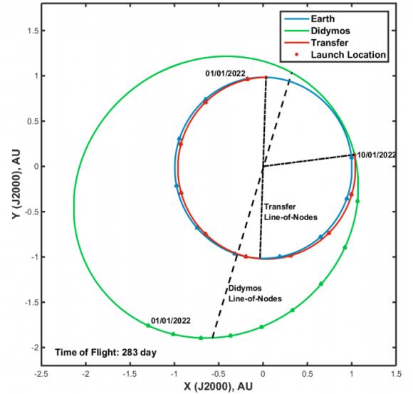 Órbitas de la Tierra, Didymos y DART (NASA).
