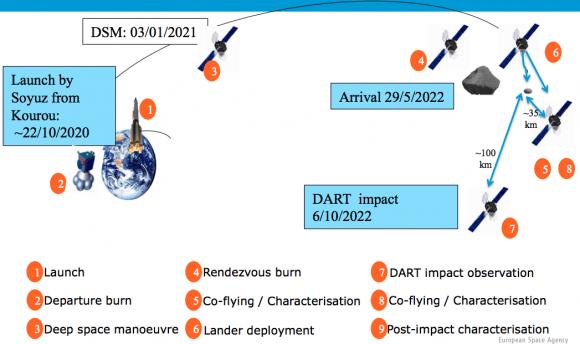 Fases de la misión de AIM (ESA).