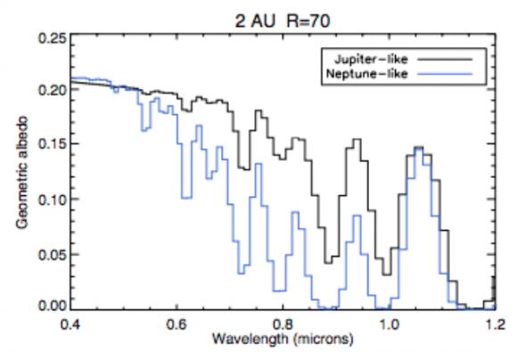 Simulaciones de espectros de exoplanetas obtenidos por el WFIRST (NASA).