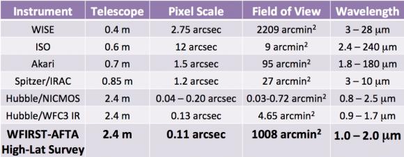 Comparativa de las características de distintos telescopios espaciales (NASA).