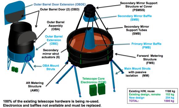 Telescopio del WFIRST-AFTA, donado por la NRO (NASA).