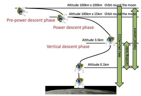Fases del descenso de SLIM (JAXA).