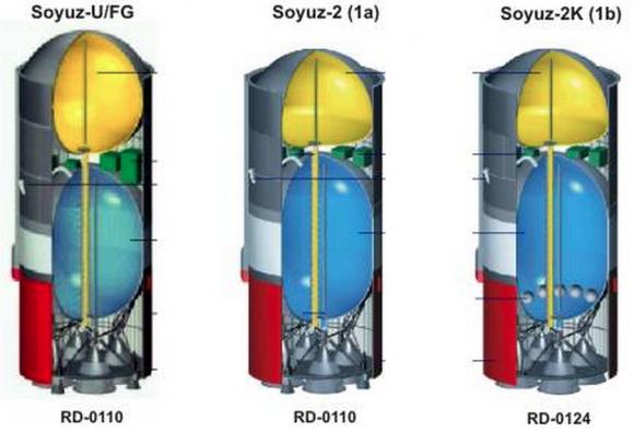 Diferencias entre los distintos Bloque I de los cohetes Soyuz-FG, Soyuz-U, Soyuz-2-1A y Soyuz-2-1B.