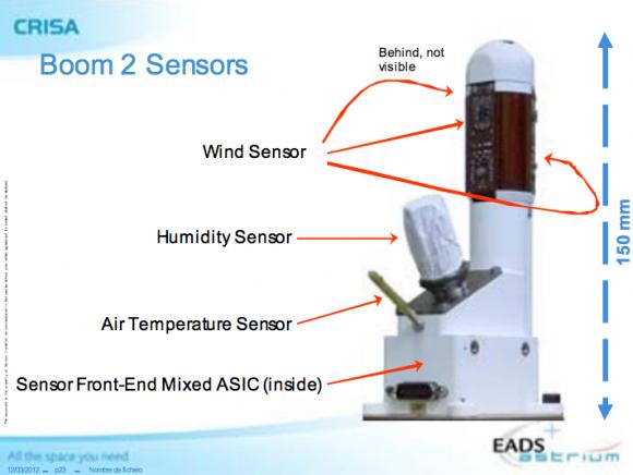 Elementos de los sensores