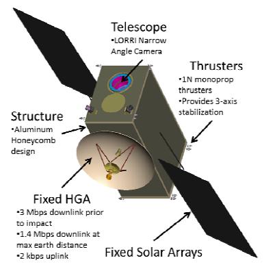 Sonda-impactador DART de la NASA (NASA).