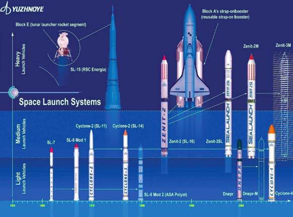 Algunos cohetes ucranianos (no aparece el Antares) (Yuzhnoe).