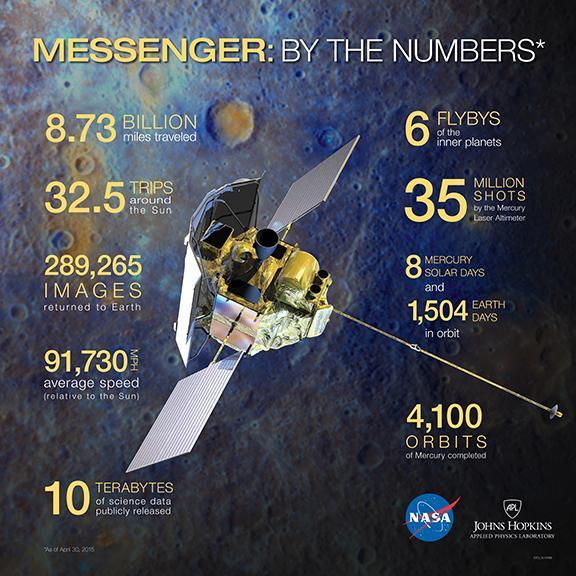 Resumen de la misión MESSENGER (NASA).