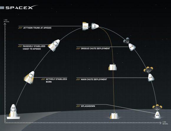 Esquema de la prueba (SpaceX).