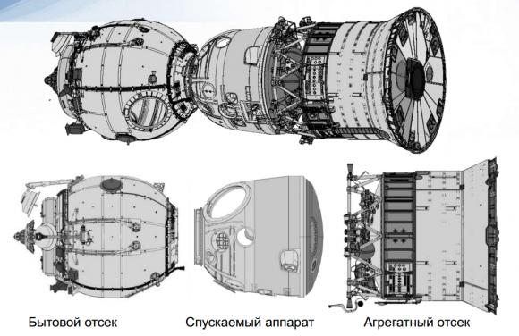 Partes de una Soyuz.