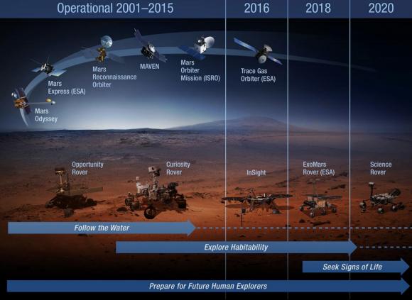 Misiones de la NASA a Marte (no se incluye el posible orbitador de 2022) (NASA).