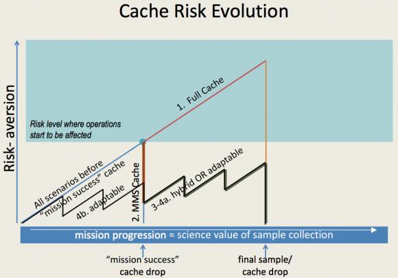 Un único depósito de muestras aumentaría el riesgo de la misión por encima de lo aceptable (NASA).